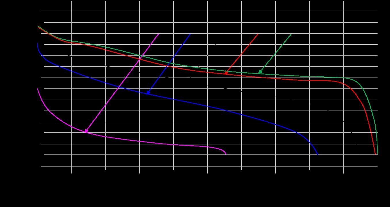 Discharging-Curve-at-different-Temperature