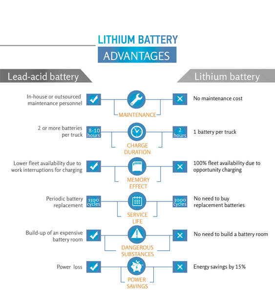 Lithium VS lead acid