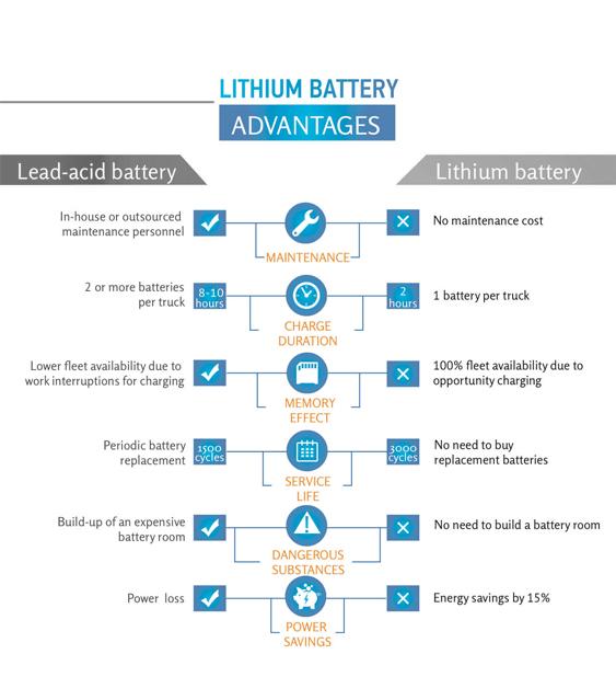 Lithium VS lead acid