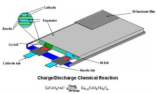 lithium polymer battery inside