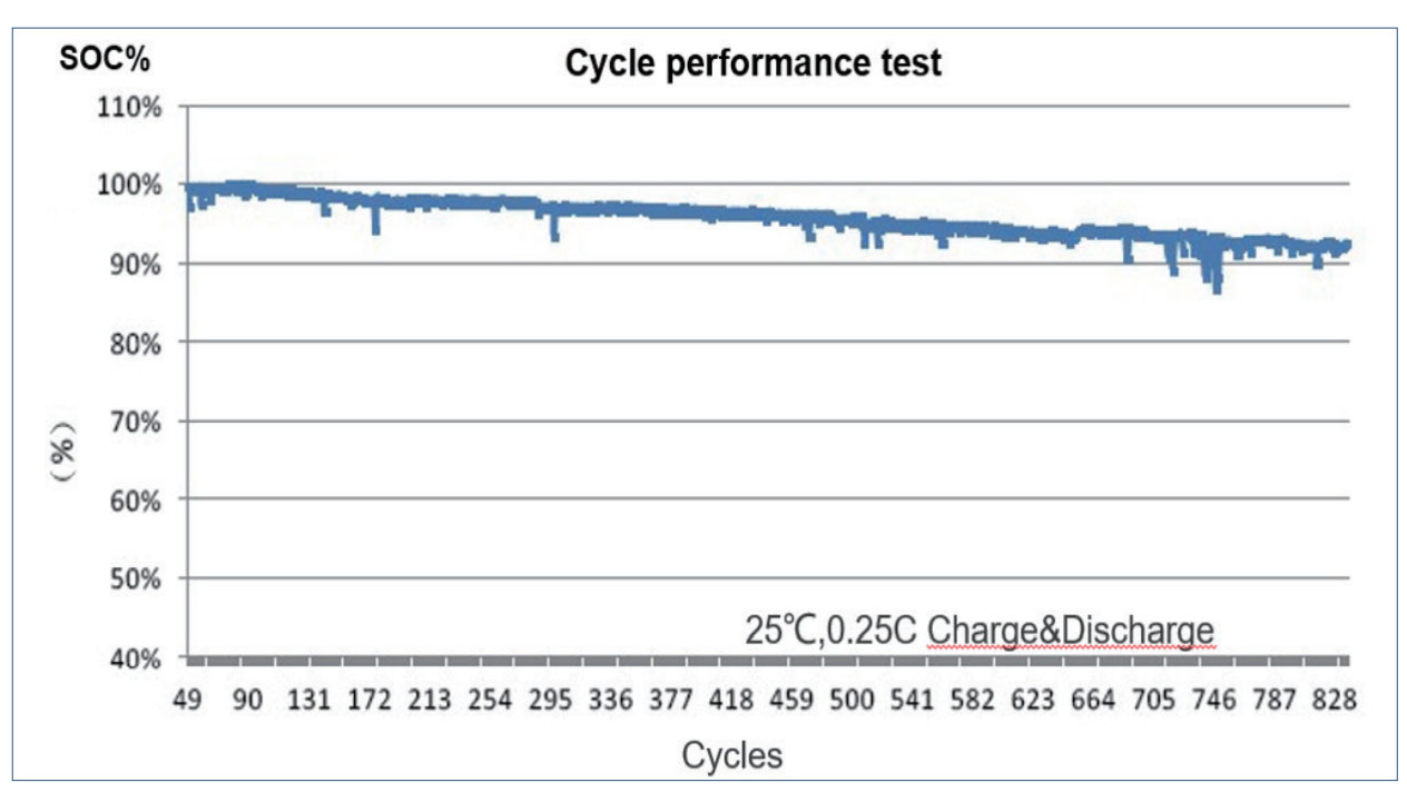 Cycle LiFe test
